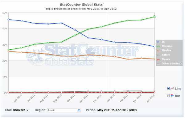 Browser usage for Brazil