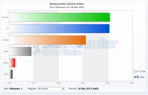 Browsers Worldwide on March 18, 2012